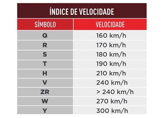 índice de velocidade